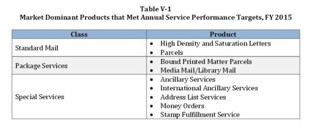 V-1 Mail Services That Met Performance Targets