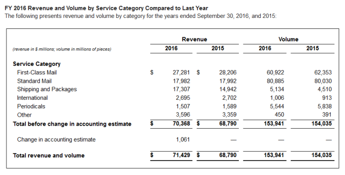 usps-financial-results-ending-2016