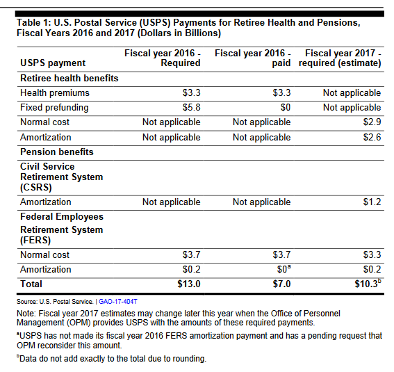 gao-graph-1-usps-retiree-health-and-pension-payments