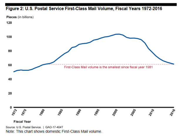 gao-graph-2-first-class-mail-volume-1972-2016