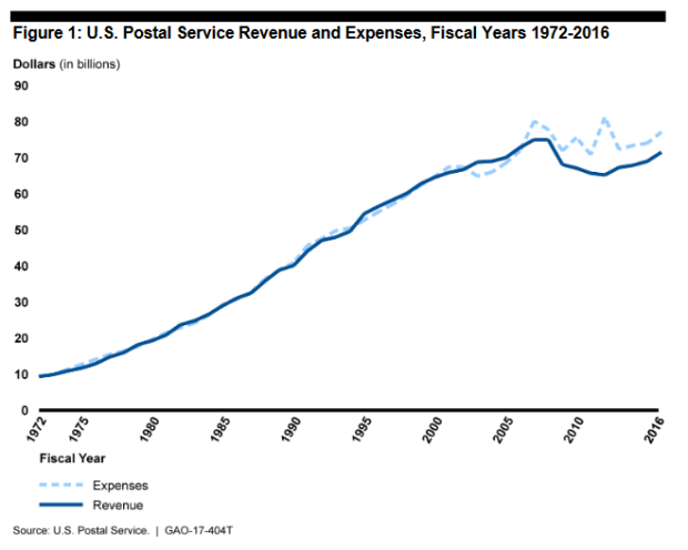 gao-graph-3-usps-revenues-expenses-1972-2016