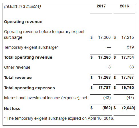 USPS Second Quarter 2017 Results Part 2