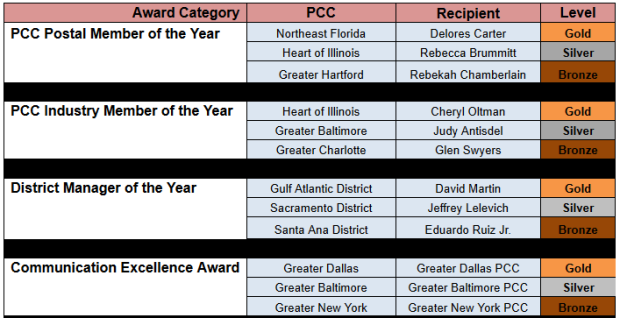 PCC Awards Graph 1