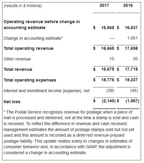 usps Q317 financials 2