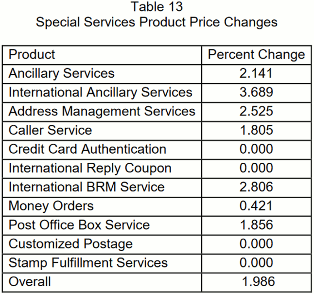 RATE HIKE: First-Class, Standard Mail Prices Increase