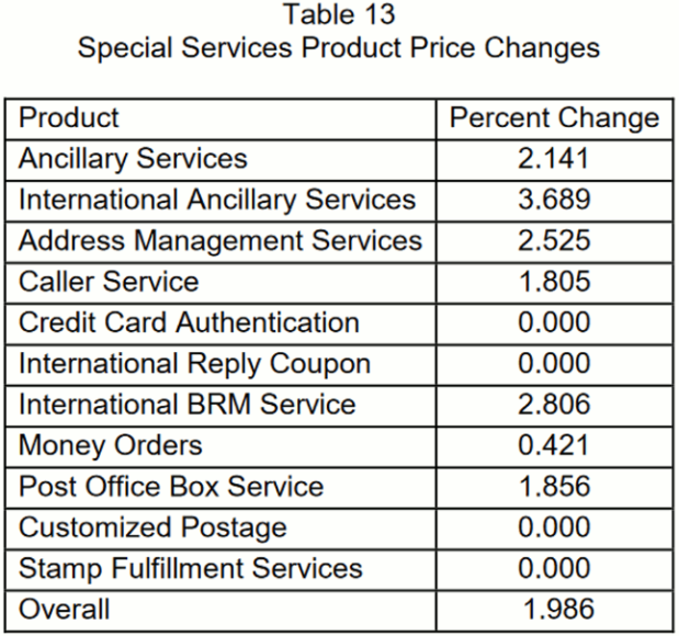 2018 Mail Services Price Hikes-