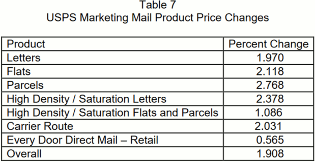 2018 Standard Mail Price Hikes
