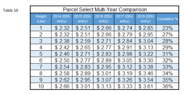 New USPS Rates Table 10