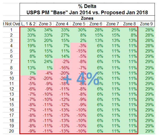 New USPS Rates Table 4