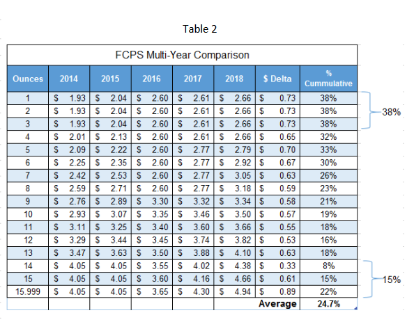 New USPS Rates Table 1 and Table 2-REV