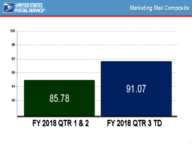 Marketing Mail Service 2018