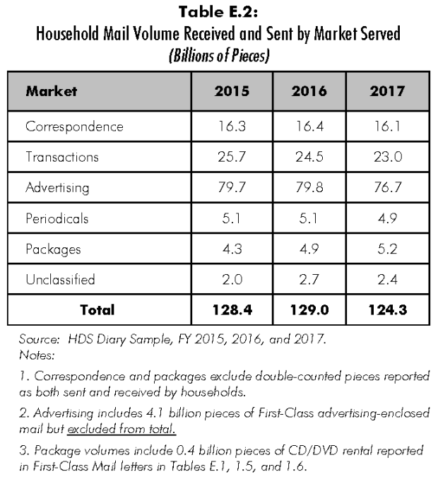 USPS_HDS_FY17_Final Annual Report1a