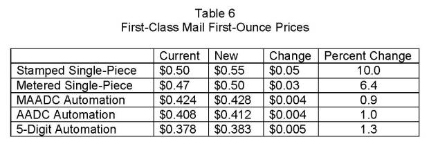 2019 First Class Mail First Ounce. ""
