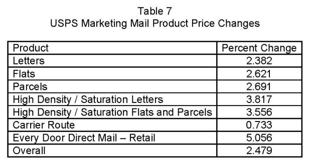 2019 Marketing Mail Rates