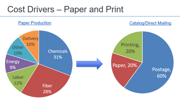 Paper and Print Cost Drivers