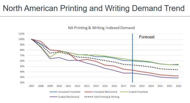 RISI Printing Writing Paper Demand 2007-2023
