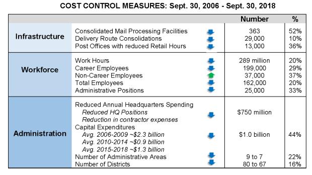 PMG testimony - cost cutting graph
