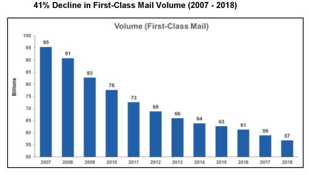 PMG testimony - first class decline