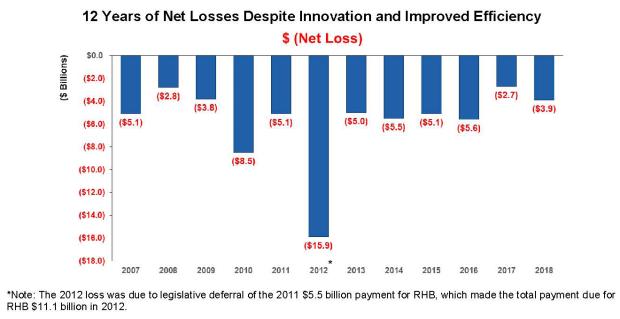 PMG testimony - losses despite innovation