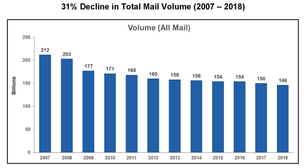 PMG testimony - total mail volume decline