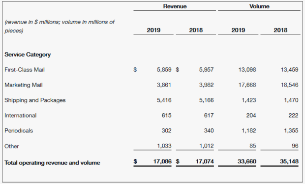 'U_S_ Postal Service Reports Third Quarter Fiscal 2019 Results.png