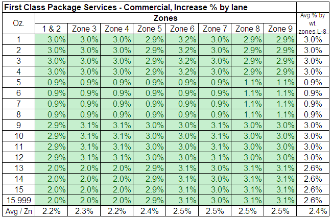CHARTS: USPS 2020 Price Increase & Impact On Shippers