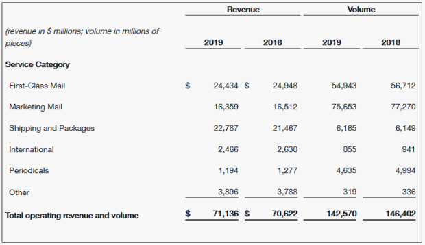 USPS 2019 FINANCIALS