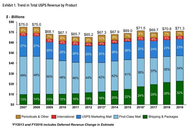 USPS five-year-strategic-plan-2020-2024-a