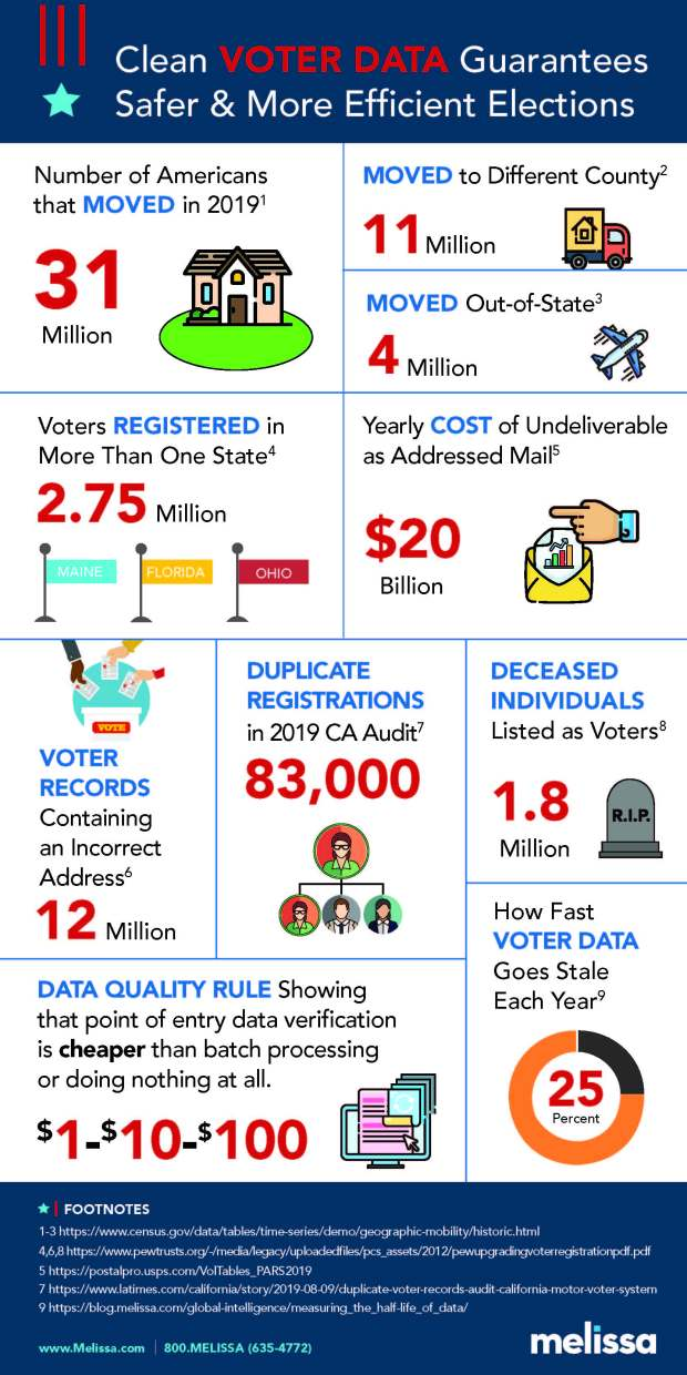 MELISSA_voter-data-infographic