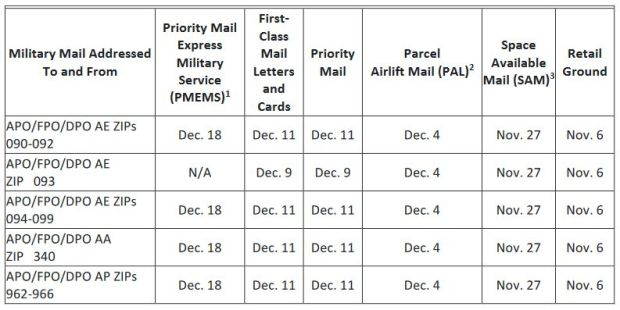 Military 2020 Holiday Mailing Deadlines